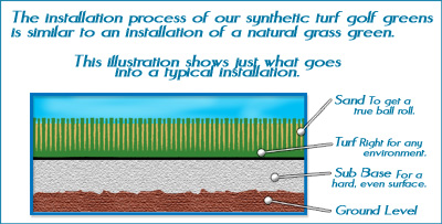 Synthetic Turf Illustration